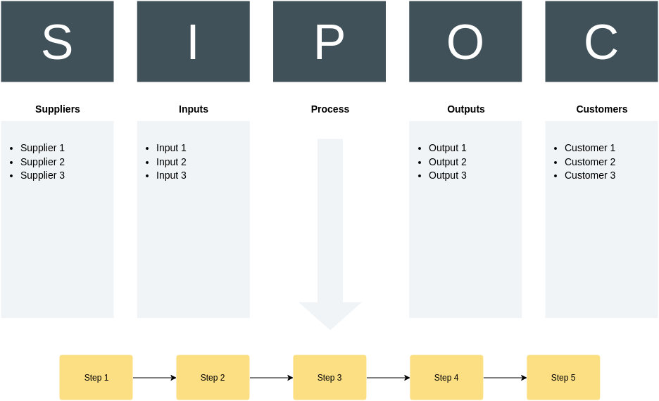 SIPOC Diagram template: SIPOC (Created by Diagrams's SIPOC Diagram maker)