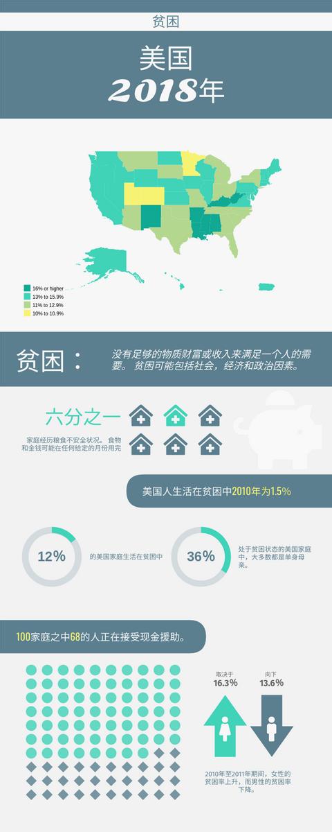 信息图表 template: 2018年美国的贫困率 (Created by InfoART's 信息图表 maker)