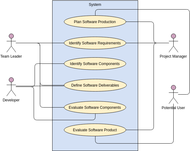 Use Case Diagram template: Software Development Management (Created by Diagrams's Use Case Diagram maker)