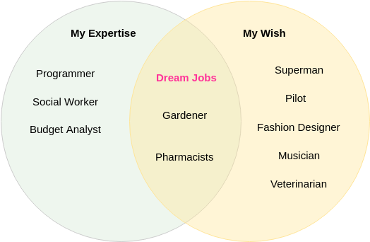 Dream Jobs (Venn Diagram Example)