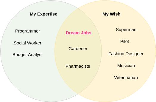 Venn Diagram template: Dream Jobs (Created by Diagrams's Venn Diagram maker)