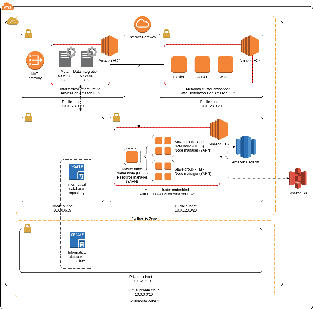 AWS Architecture Diagram template: Informatica Data Lake Management (Created by Diagrams's AWS Architecture Diagram maker)