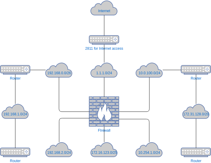 Logical Network Diagram Template (Network Diagram Example)