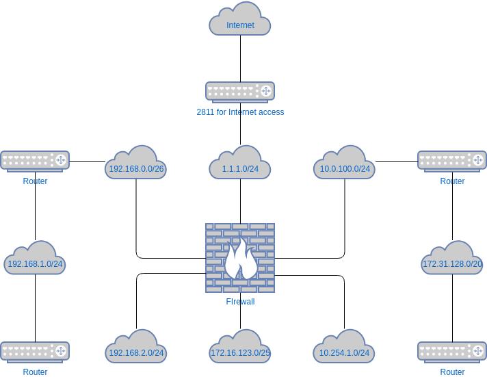 Network Diagram template: Logical Network Diagram Template (Created by Diagrams's Network Diagram maker)