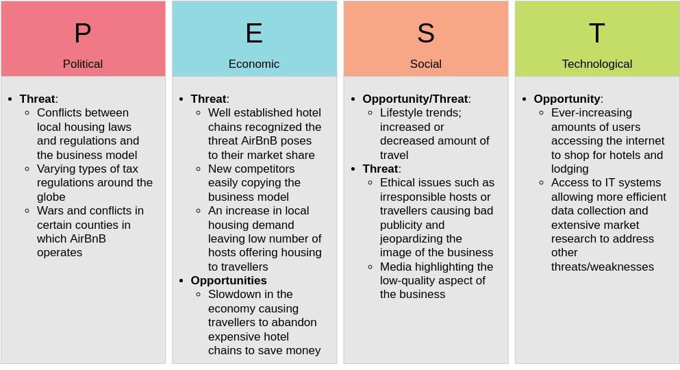 Hospitability Industry (PEST Analysis Example)