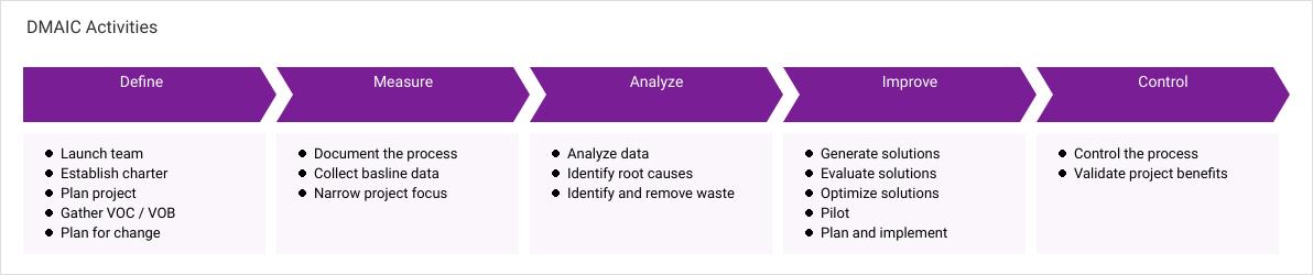 Enterprise Process Map template: DMAIC Activities (Created by Diagrams's Enterprise Process Map maker)