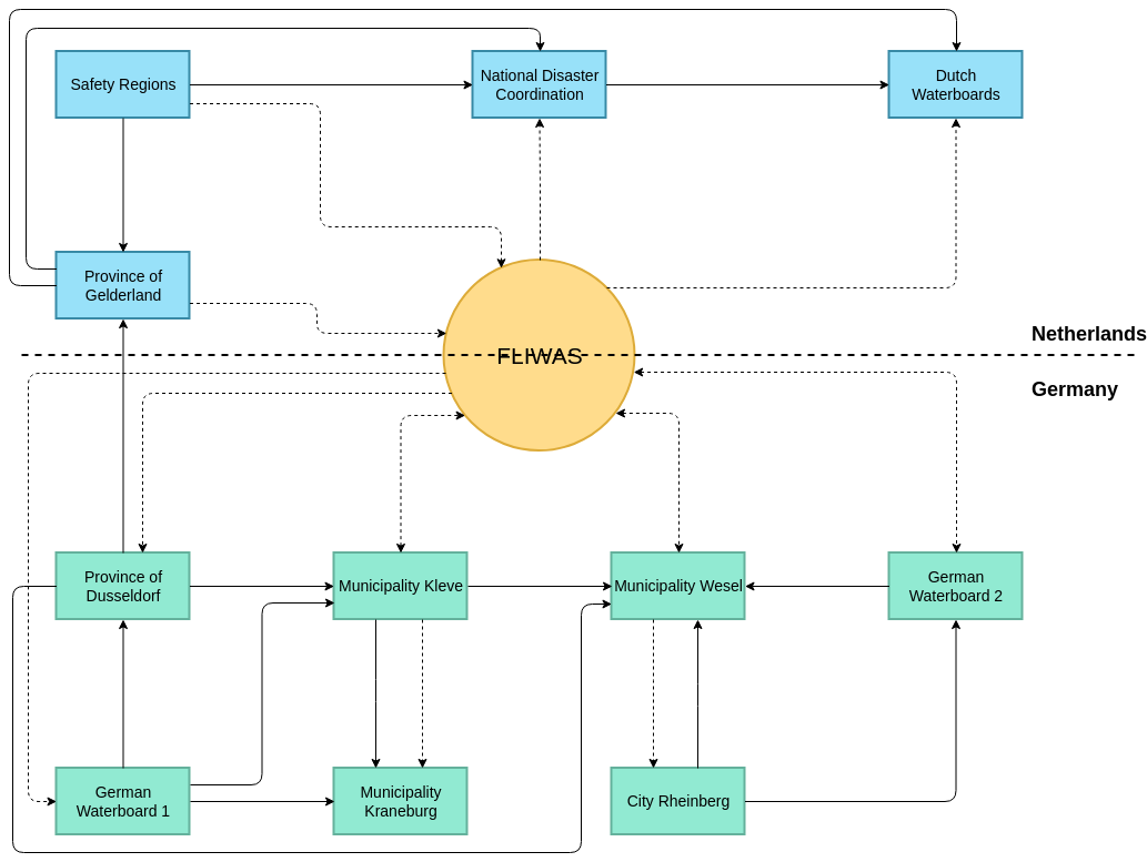 Information Flow Diagram template: Organizational Hierarchy Information Flow (Created by Diagrams's Information Flow Diagram maker)