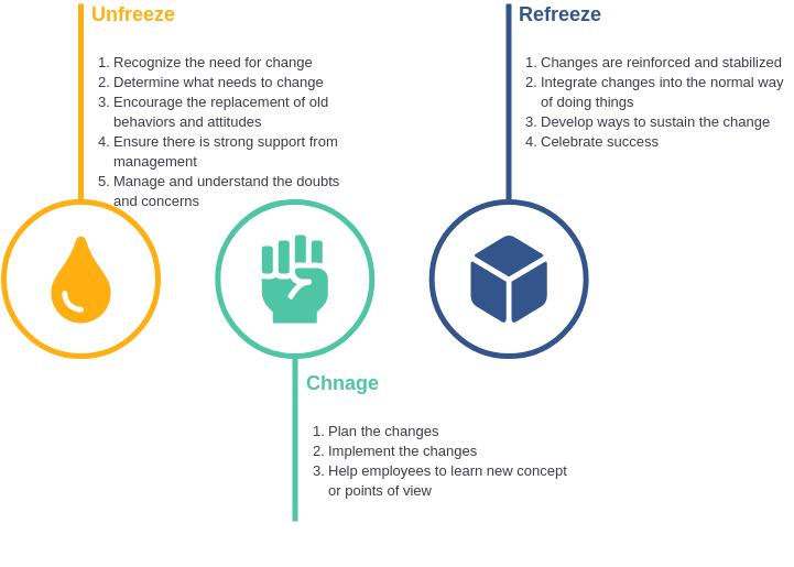 Lewin Change Management Model (Lewin's Change Model Example)