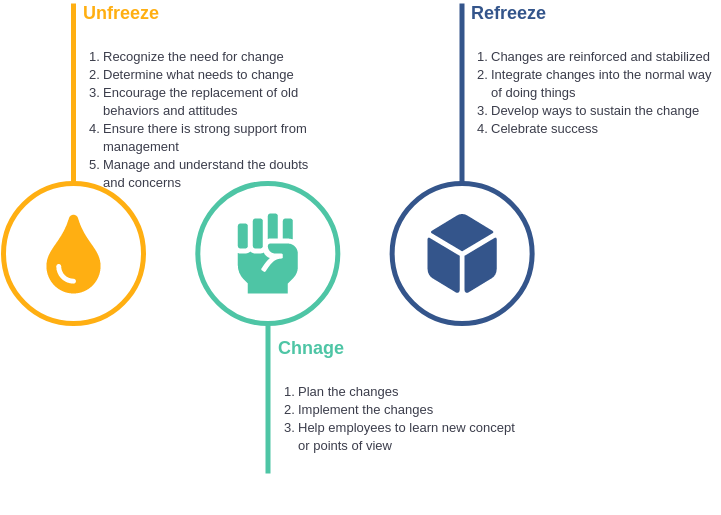 Lewins Change Model template: Lewin Change Management Model (Created by Diagrams's Lewins Change Model maker)