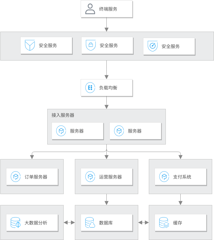 电商数据场景 (Tencent Cloud Architecture Diagram Example)