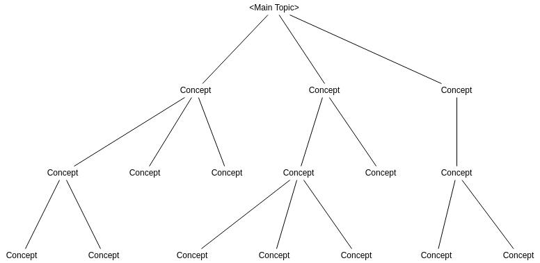 Concept Fan Template (Concept Fan Example)