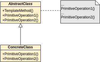 GoF Design Patterns - Template Method (Class Diagram Example)