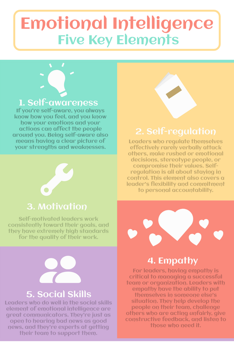 Infographic template: Five Key Elements Of Emotional Intelligence Infographic (Created by InfoART's Infographic maker)