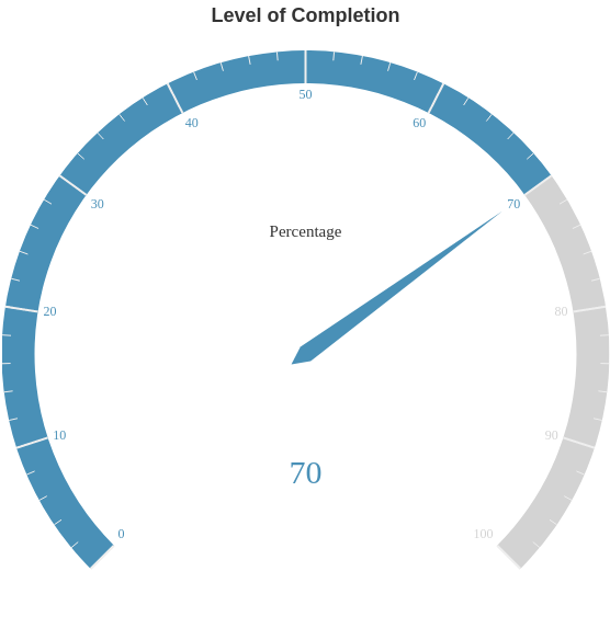 Level of Completion (Gauge Chart Example)