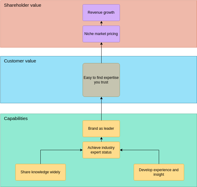 Business Report Enterprise Architecture Diagram (Enterprise Architecture Diagram Example)