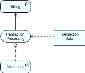 Data Object (ArchiMateDiagram Example)