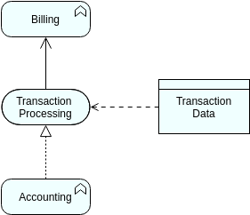 Archimate Diagram template: Data Object (Created by Diagrams's Archimate Diagram maker)