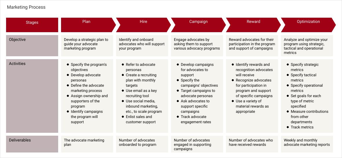 Marketing Process Map template: Marketing Process (Created by Diagrams's Marketing Process Map maker)