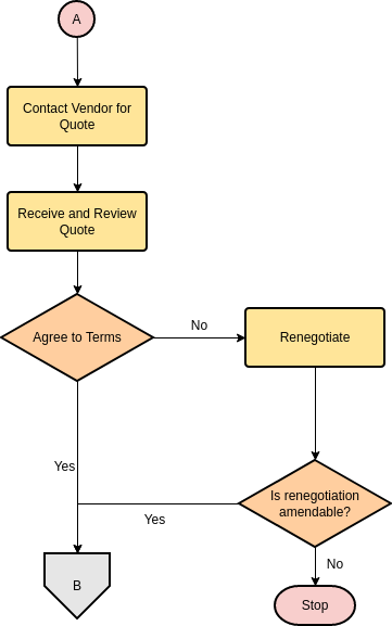 Linking Flowcharts (Part II) (Flowchart Example)