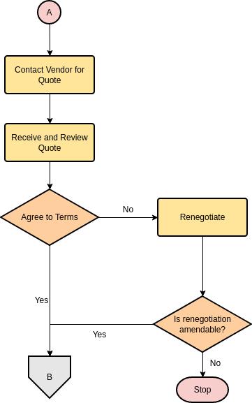 Flowchart template: Linking Flowcharts (Part II) (Created by Diagrams's Flowchart maker)