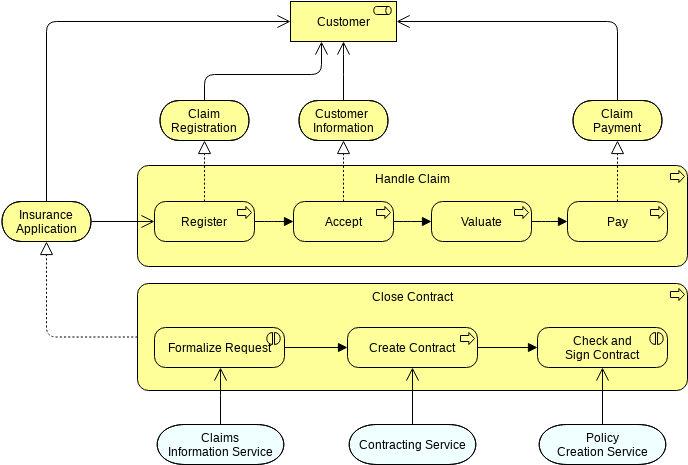 Archimate Diagram template: Business Process Co-operation (Created by Diagrams's Archimate Diagram maker)