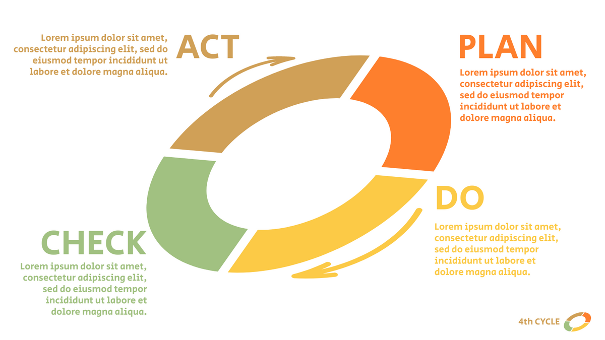 PDCA Model template: PDCA Diagram for Problem Solving (Created by InfoART's PDCA Model marker)