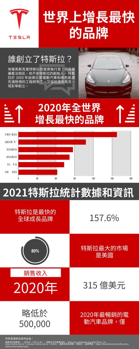 信息圖表 template: 2021特斯拉統計數據和資訊信息圖表 (Created by InfoART's 信息圖表 maker)