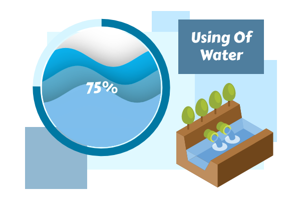 Laboratory template: Using Of Water (Created by InfoChart's Laboratory maker)