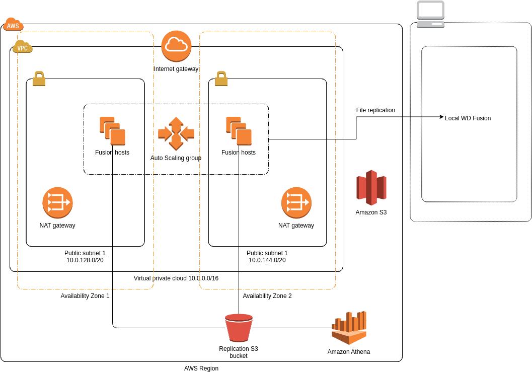 AWS Architecture Diagram template: Hybrid Data Lake (Created by Diagrams's AWS Architecture Diagram maker)