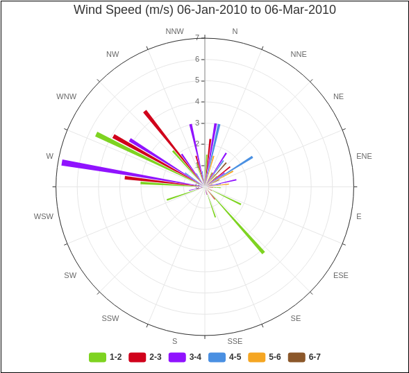 Wind Speed (m/s) 06-Jan-2010 to 06-Mar-2010 (Rose Chart Example)
