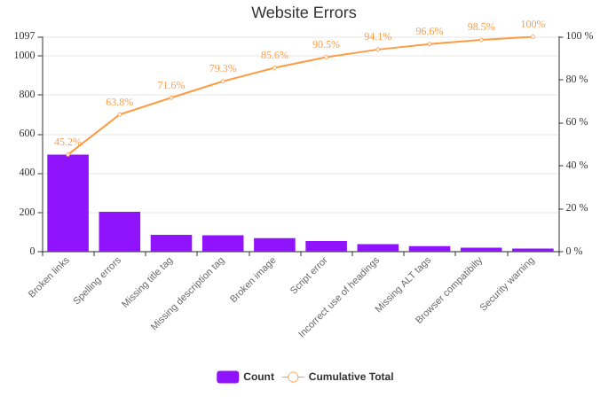 Website Errors Pareto Chart