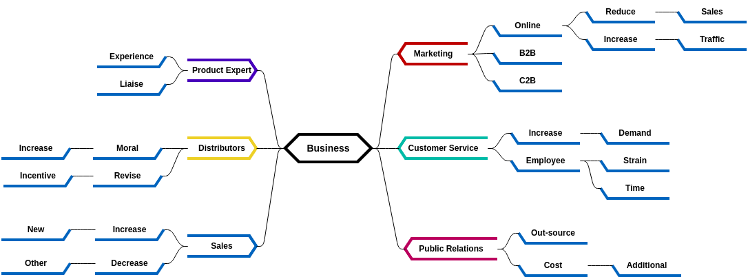 Mind Map Diagram template: Business Analysis (Created by Diagrams's Mind Map Diagram maker)