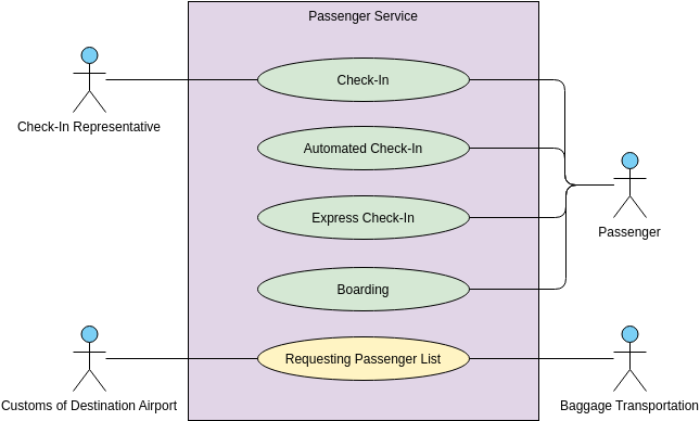 Use Case Diagram template: Passenger Service (Created by Diagrams's Use Case Diagram maker)