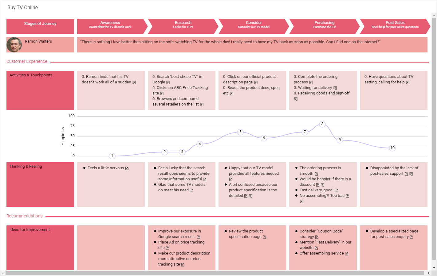 Customer Journey Mapping template: Buy TV Online (Created by Diagrams's Customer Journey Mapping maker)