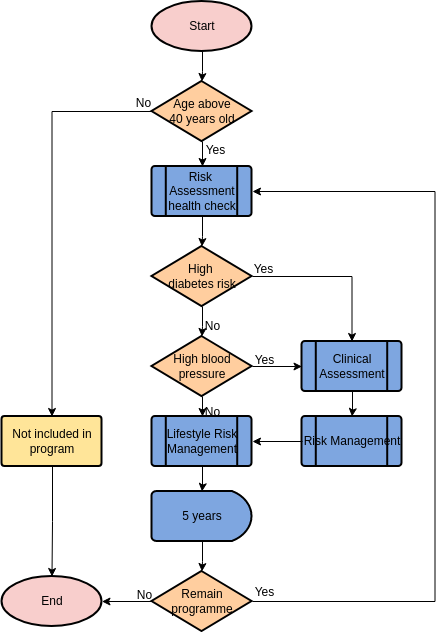 Flowchart template: Healthcare Programme for People Over 40 Years Old (Created by Diagrams's Flowchart maker)