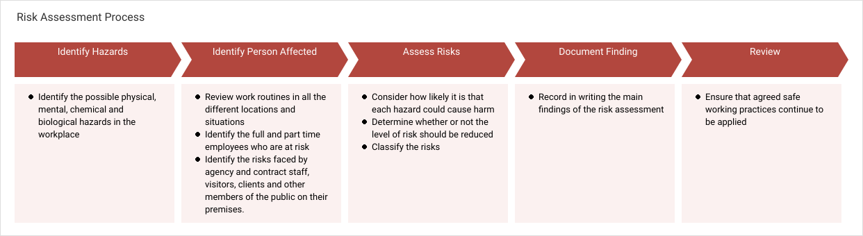 Project Process Map template: Risk Assessment Process (Created by Diagrams's Project Process Map maker)