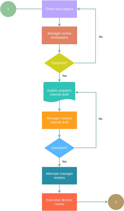 Audit Flowchart template: Review Audit Flowchart Example  (Created by Diagrams's Audit Flowchart maker)
