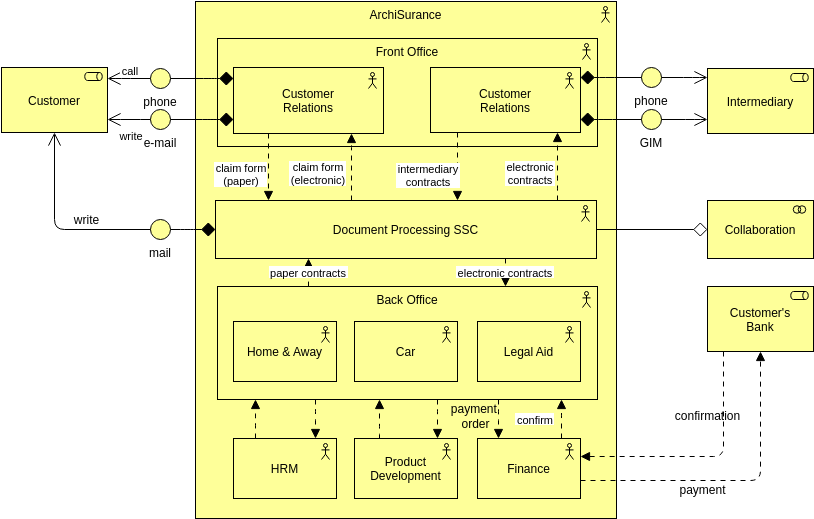 Archimate Diagram template: Collaboration of Actors (Created by Diagrams's Archimate Diagram maker)