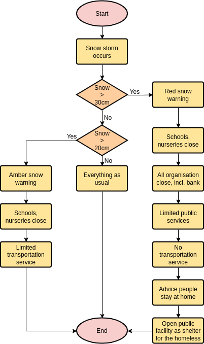 Flowchart template: Snow Storm Solution (Created by Diagrams's Flowchart maker)