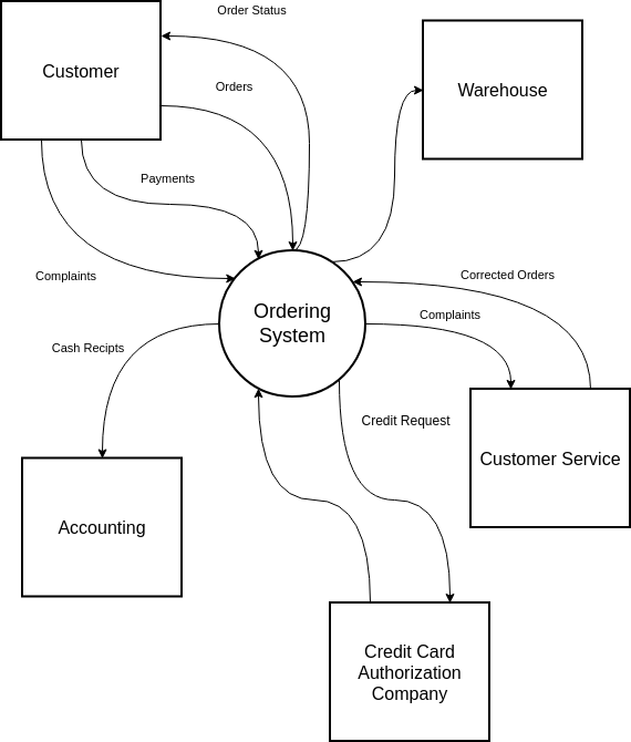System Context Diagram Sample (System Context Diagram Example)