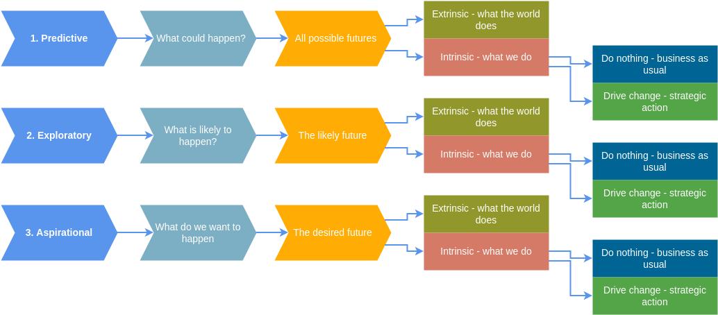 Block Diagram template: Scenario Planning Example 3 (Created by Diagrams's Block Diagram maker)