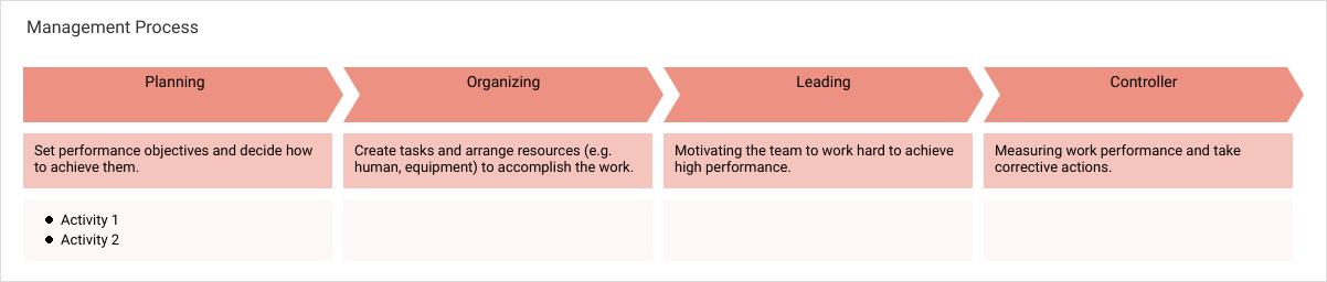 流程图 template: Management Process (Created by Diagrams's 流程图 maker)