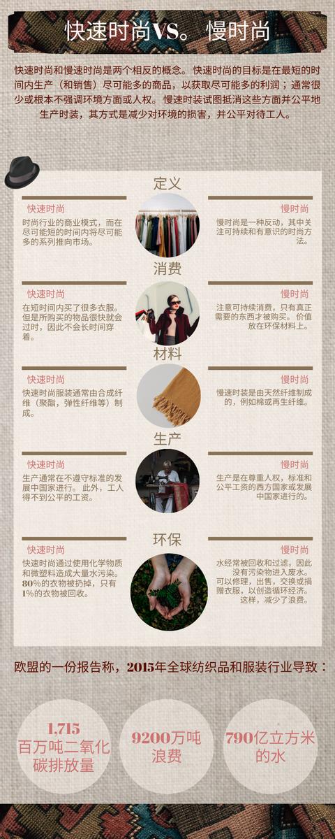 信息图表 template: 快速时尚VS慢时尚信息图表 (Created by InfoART's 信息图表 maker)