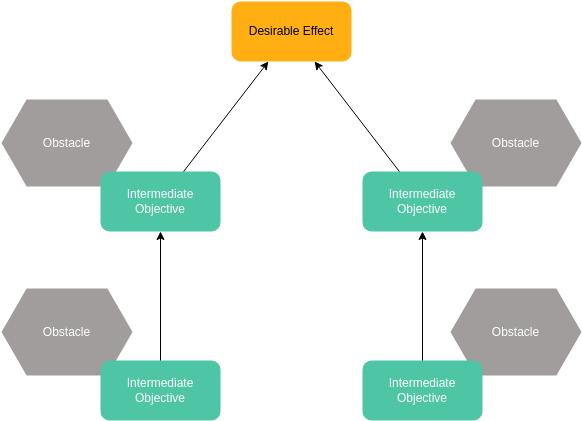 Prerequisite Tree template: Prerequisite Tree Template (Created by Diagrams's Prerequisite Tree maker)