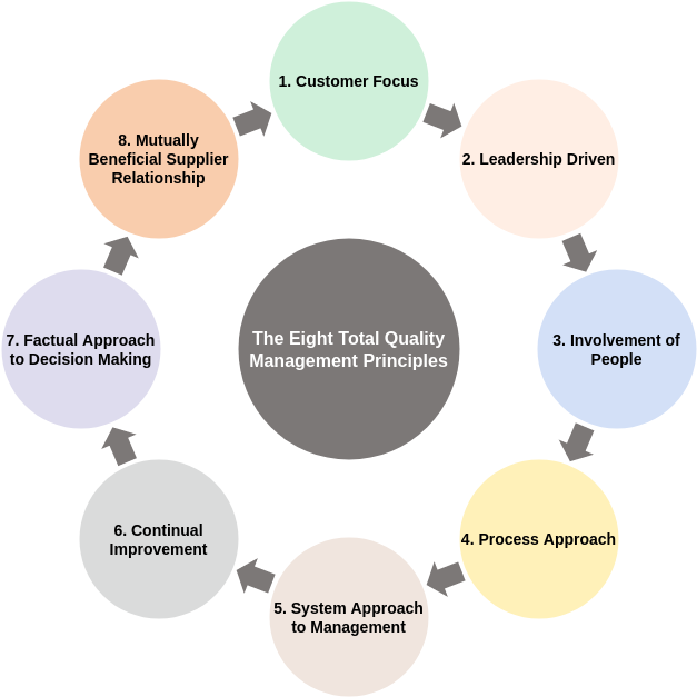 Block Diagram template: The Eight Total Quality Management Principles (Created by Diagrams's Block Diagram maker)