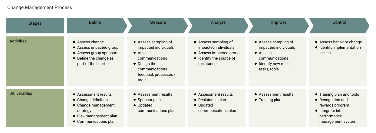 Project Process Map template: Change Management Process (Created by Diagrams's Project Process Map maker)