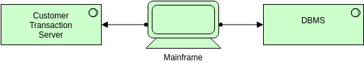 Archimate Diagram template: System Software (Created by Diagrams's Archimate Diagram maker)