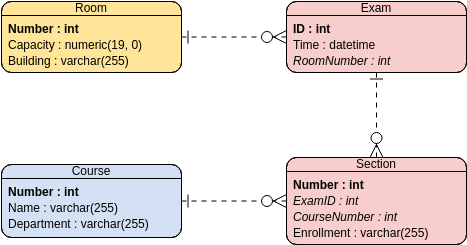 Entity Relationship Diagram template: Examination Scheduling (Created by Diagrams's Entity Relationship Diagram maker)