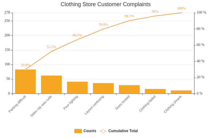 Clothing Store Customer Complaints Pareto Chart