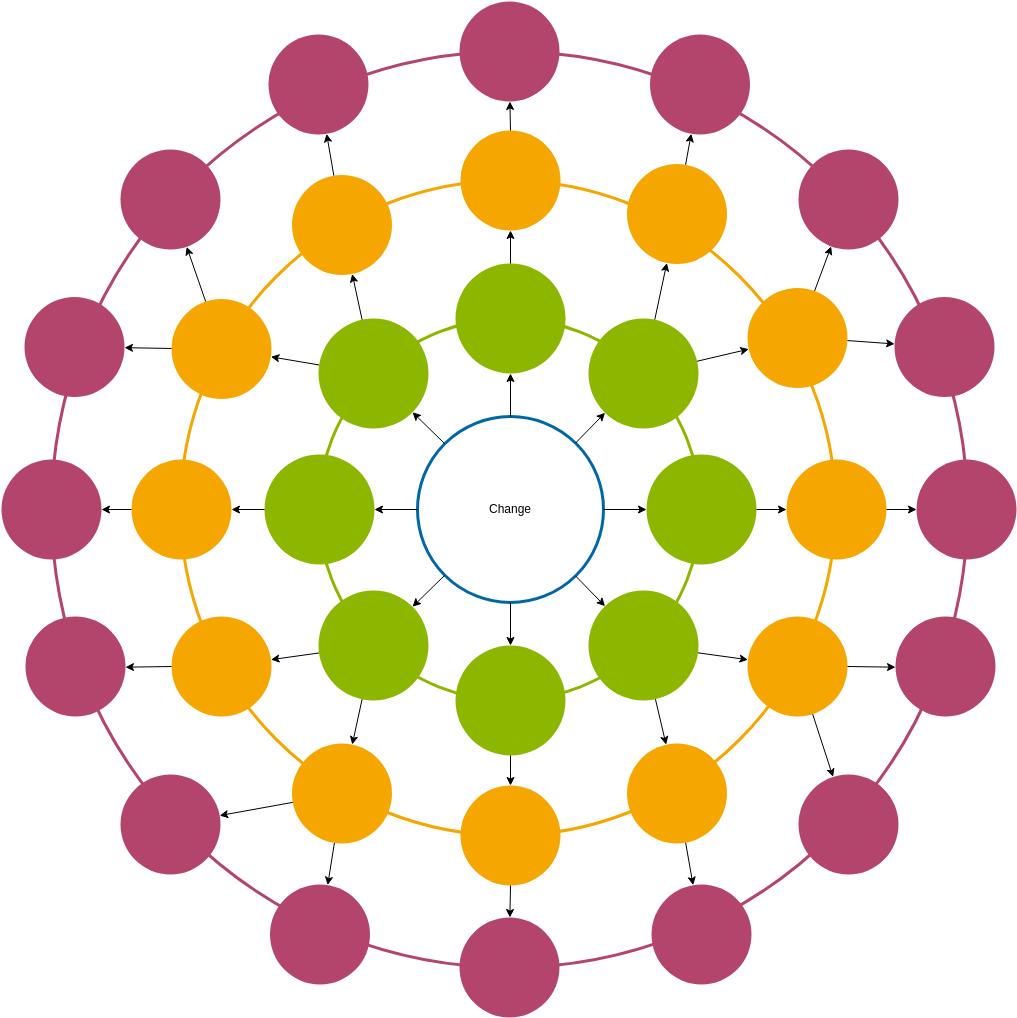 Futures Wheel Diagram (Futures Wheel Example)